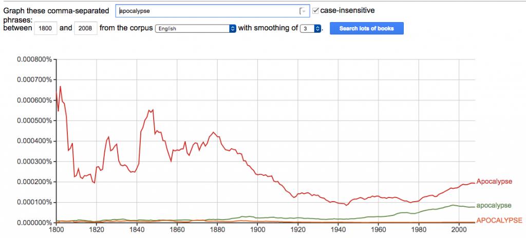 """apocalypse"" google ngrams chart"