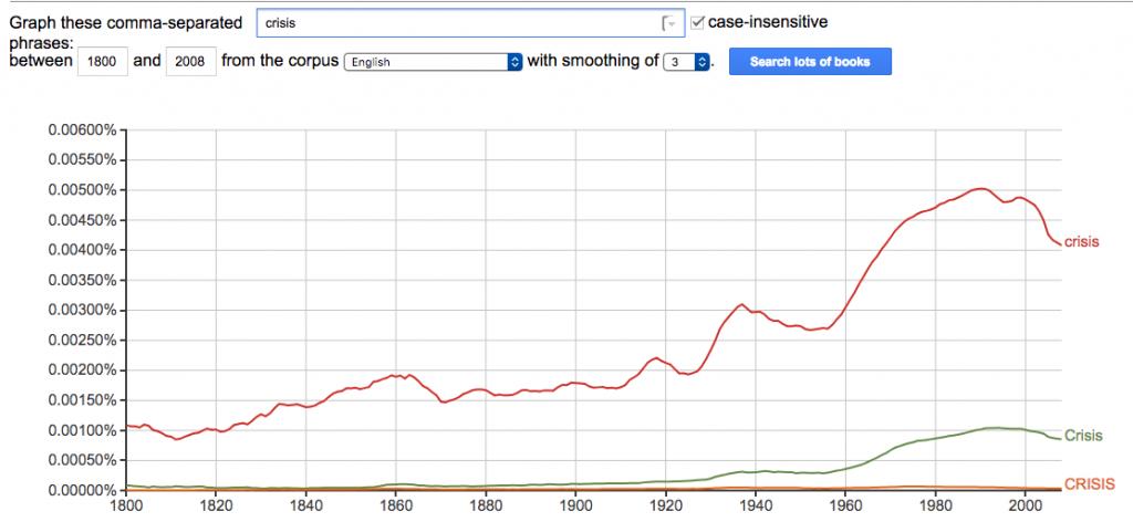 """""""crisis"""" google ngrams chart"""