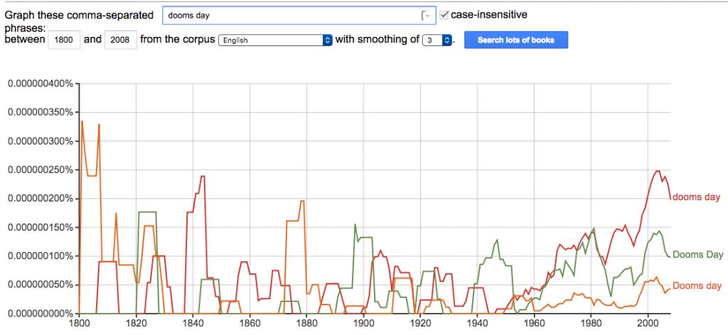 """dooms day"" google ngrams chart"