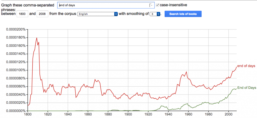 """""""end of days"""" google ngrams chart"""