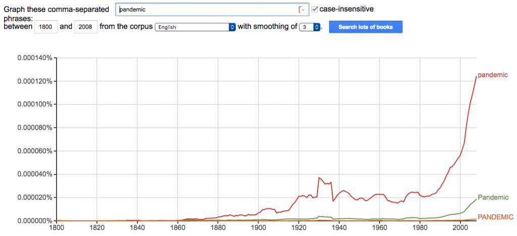 """""""pandemic"""" Google Ngrams Chart"""