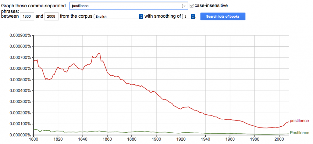 """""""pestilence"""" Google Ngrams Chart"""