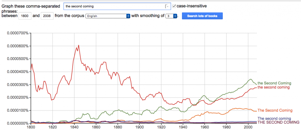 """""""the second coming"""" Google Ngrams Chart"""